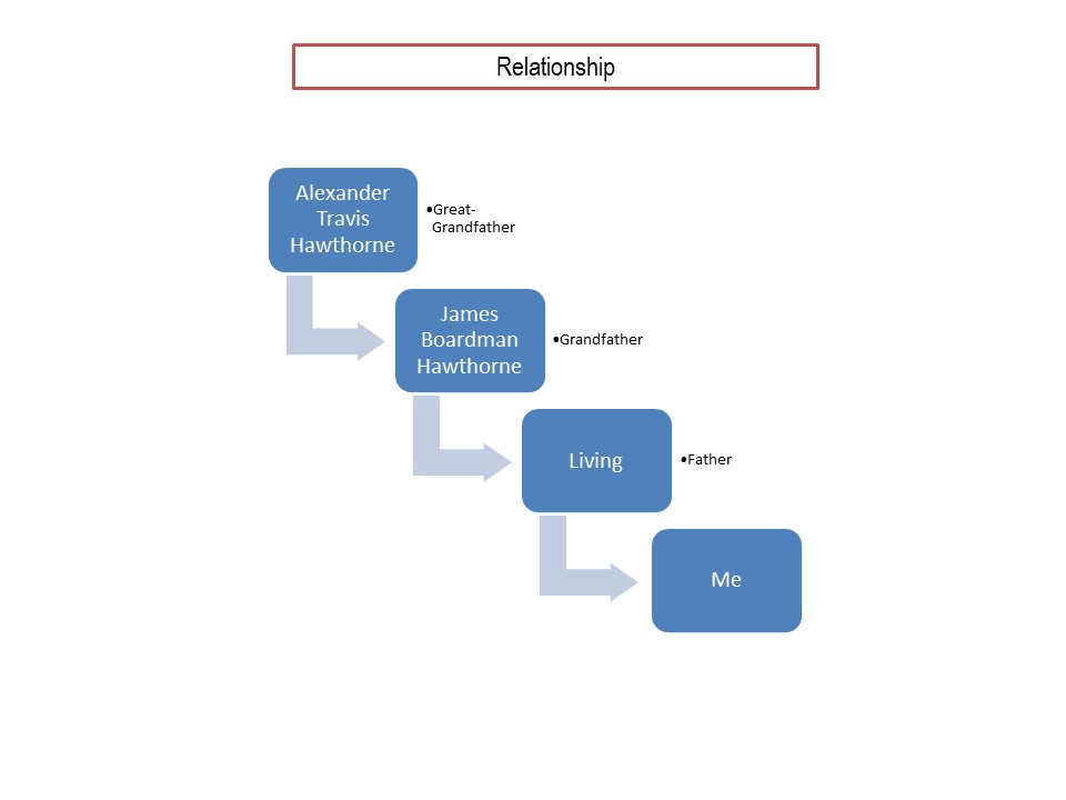 relationship-graph-ath