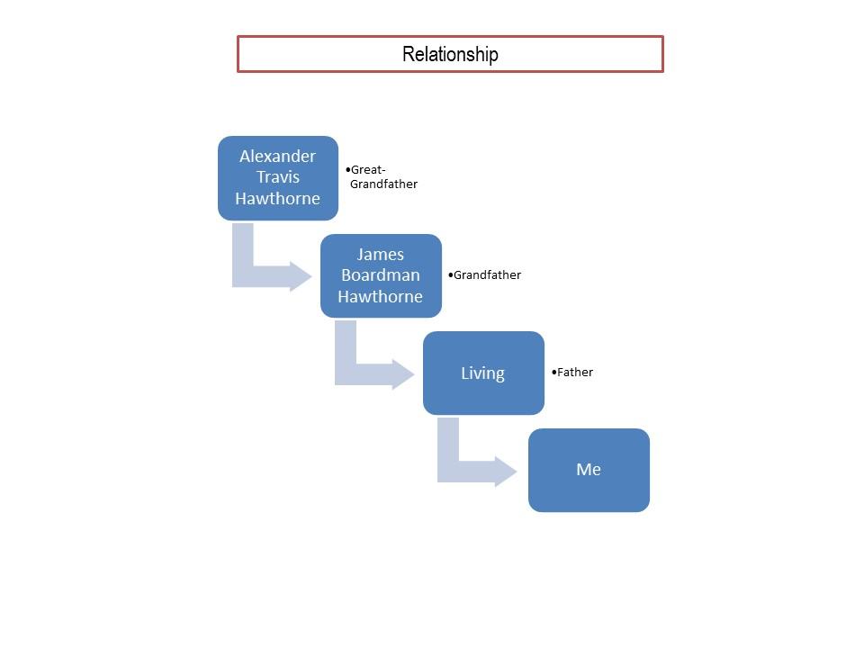 relationship-graph-ath